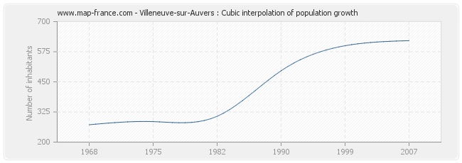 Villeneuve-sur-Auvers : Cubic interpolation of population growth