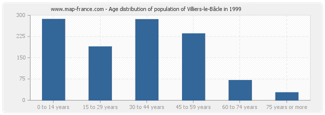Age distribution of population of Villiers-le-Bâcle in 1999
