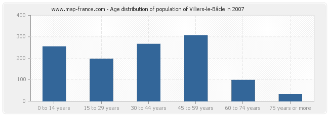 Age distribution of population of Villiers-le-Bâcle in 2007