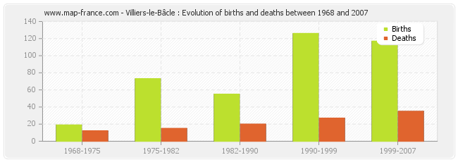 Villiers-le-Bâcle : Evolution of births and deaths between 1968 and 2007