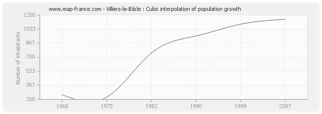 Villiers-le-Bâcle : Cubic interpolation of population growth