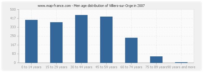 Men age distribution of Villiers-sur-Orge in 2007
