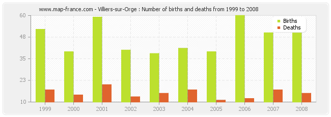 Villiers-sur-Orge : Number of births and deaths from 1999 to 2008