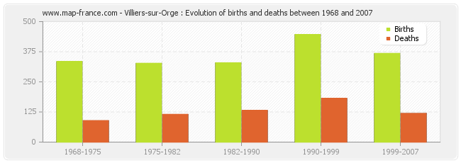 Villiers-sur-Orge : Evolution of births and deaths between 1968 and 2007