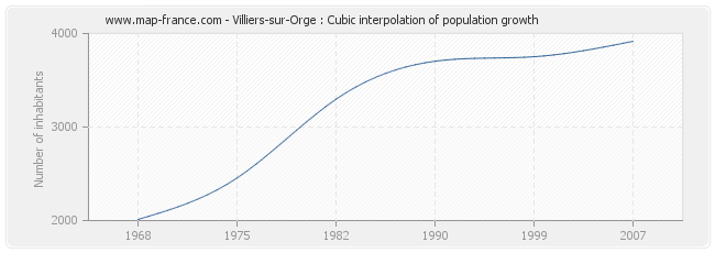 Villiers-sur-Orge : Cubic interpolation of population growth