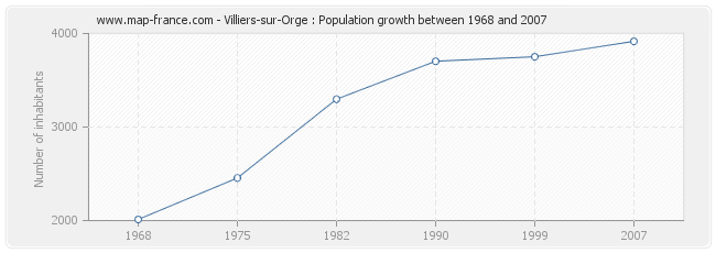 Population Villiers-sur-Orge