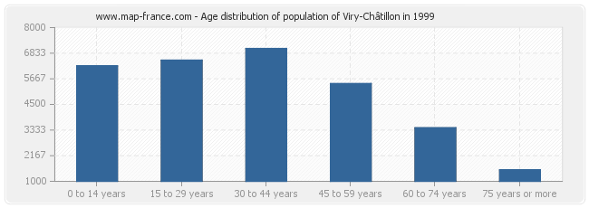 Age distribution of population of Viry-Châtillon in 1999