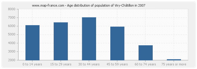 Age distribution of population of Viry-Châtillon in 2007