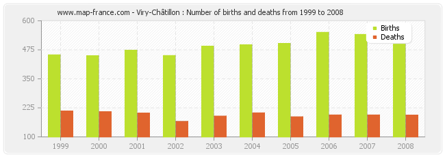 Viry-Châtillon : Number of births and deaths from 1999 to 2008