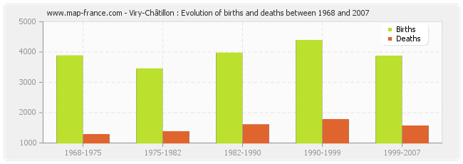 Viry-Châtillon : Evolution of births and deaths between 1968 and 2007