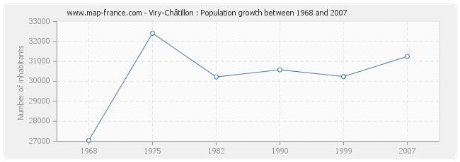 Population Viry-Châtillon