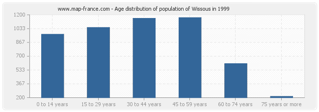 Age distribution of population of Wissous in 1999