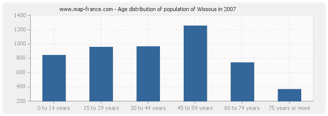 Age distribution of population of Wissous in 2007