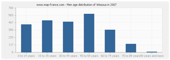 Men age distribution of Wissous in 2007