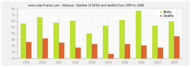 Wissous : Number of births and deaths from 1999 to 2008
