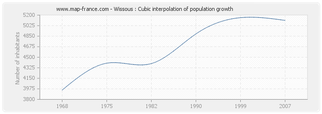 Wissous : Cubic interpolation of population growth