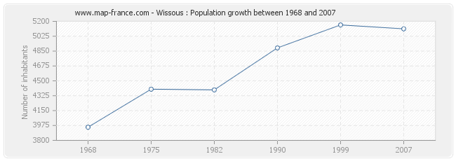 Population Wissous