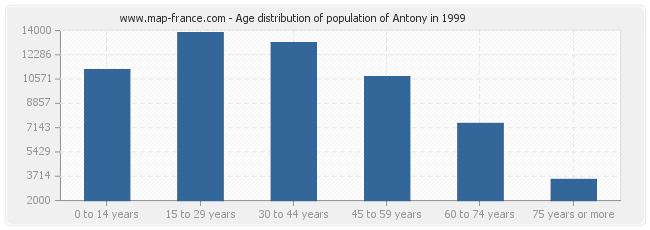 Age distribution of population of Antony in 1999