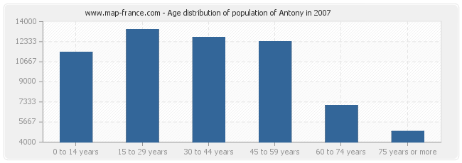 Age distribution of population of Antony in 2007