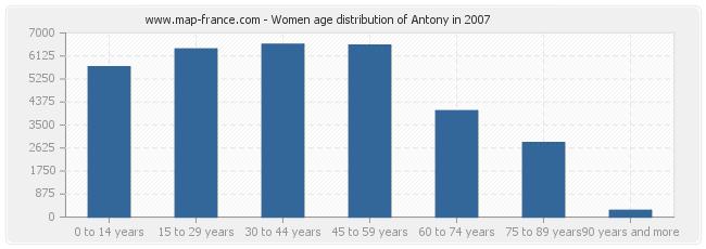 Women age distribution of Antony in 2007