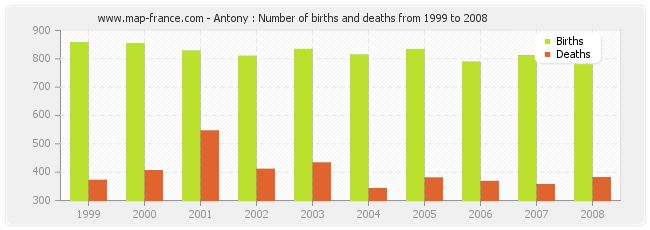 Antony : Number of births and deaths from 1999 to 2008