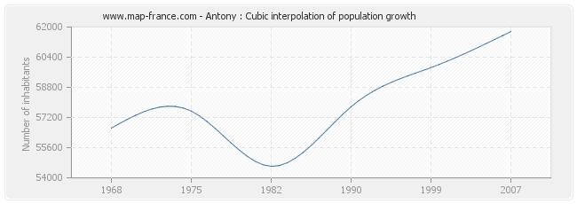 Antony : Cubic interpolation of population growth