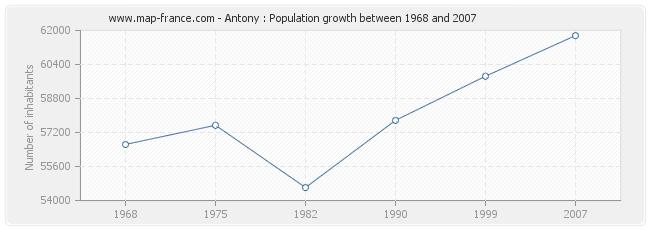 Population Antony