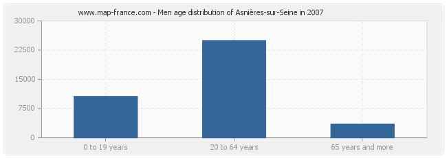 Men age distribution of Asnières-sur-Seine in 2007