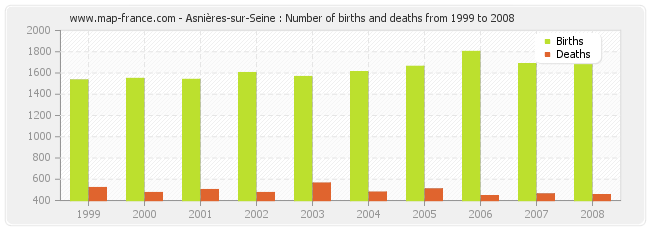 Asnières-sur-Seine : Number of births and deaths from 1999 to 2008
