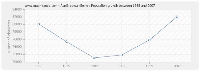 Population Asnières-sur-Seine