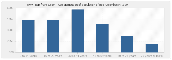 Age distribution of population of Bois-Colombes in 1999