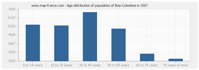Age distribution of population of Bois-Colombes in 2007