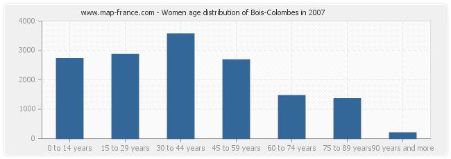 Women age distribution of Bois-Colombes in 2007