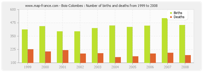 Bois-Colombes : Number of births and deaths from 1999 to 2008