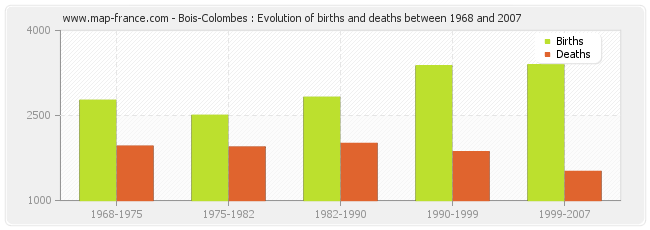 Bois-Colombes : Evolution of births and deaths between 1968 and 2007