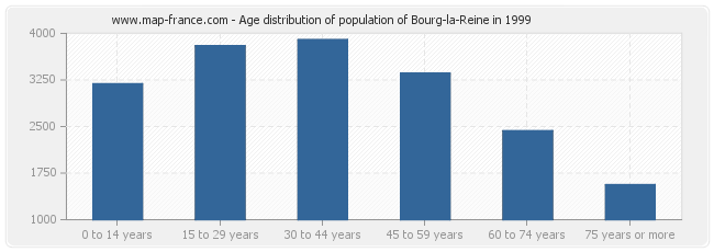 Age distribution of population of Bourg-la-Reine in 1999