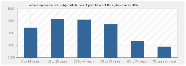 Age distribution of population of Bourg-la-Reine in 2007