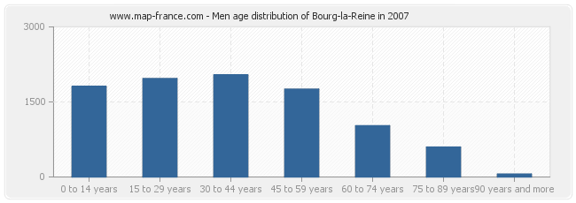Men age distribution of Bourg-la-Reine in 2007