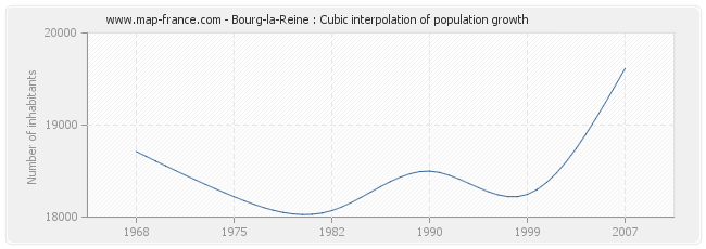 Bourg-la-Reine : Cubic interpolation of population growth