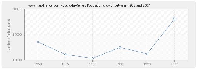 Population Bourg-la-Reine