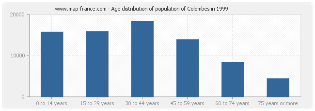 Age distribution of population of Colombes in 1999