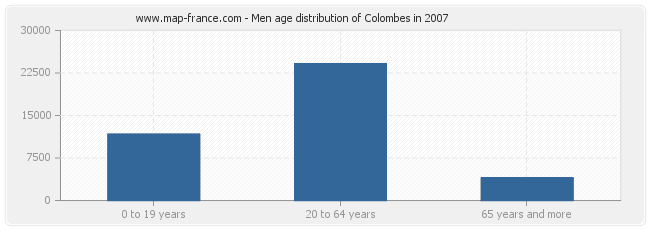 Men age distribution of Colombes in 2007