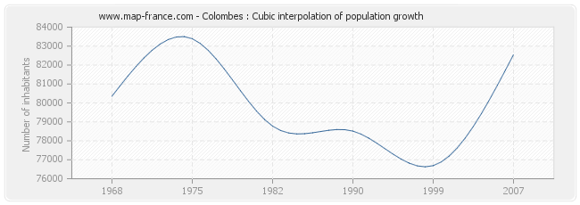 Colombes : Cubic interpolation of population growth