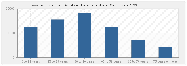 Age distribution of population of Courbevoie in 1999