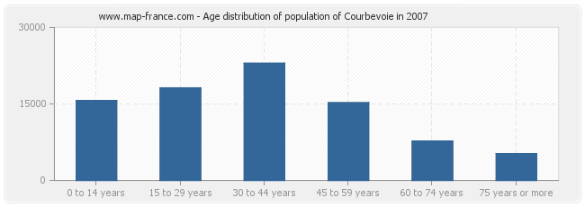 Age distribution of population of Courbevoie in 2007
