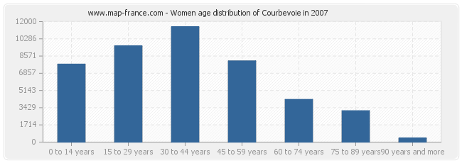 Women age distribution of Courbevoie in 2007