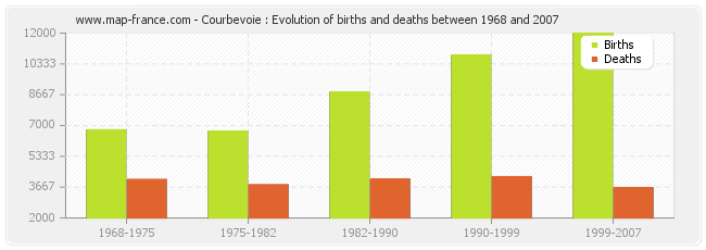 Courbevoie : Evolution of births and deaths between 1968 and 2007
