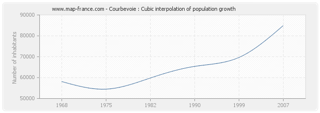 Courbevoie : Cubic interpolation of population growth