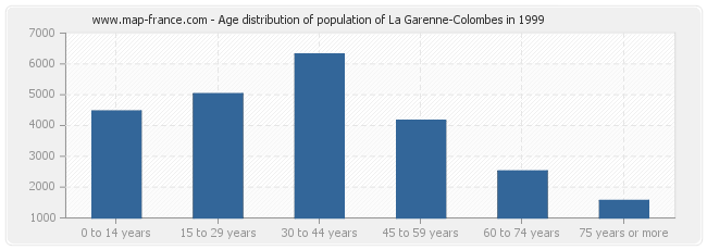 Age distribution of population of La Garenne-Colombes in 1999