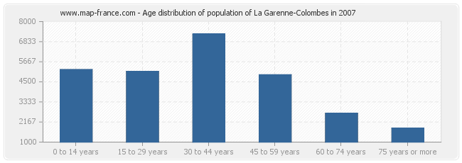 Age distribution of population of La Garenne-Colombes in 2007